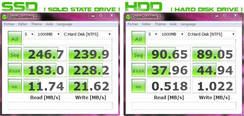 Vitesse de lecture et d'écriture de SSD