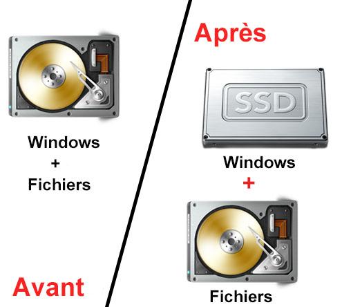 Cloner un HDD sur un SSD