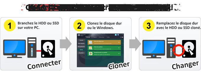 Cloner le disque dur et transférer Windows