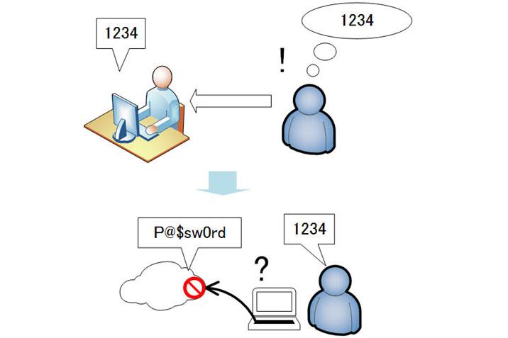 code pin connexion