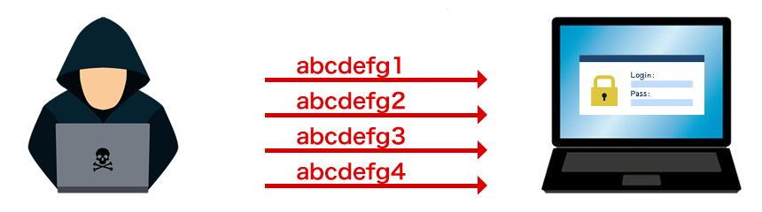 processus du crack du mot de passe du fichier ZIP